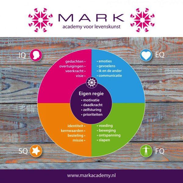 vitaliteitscheck Mark integraal model